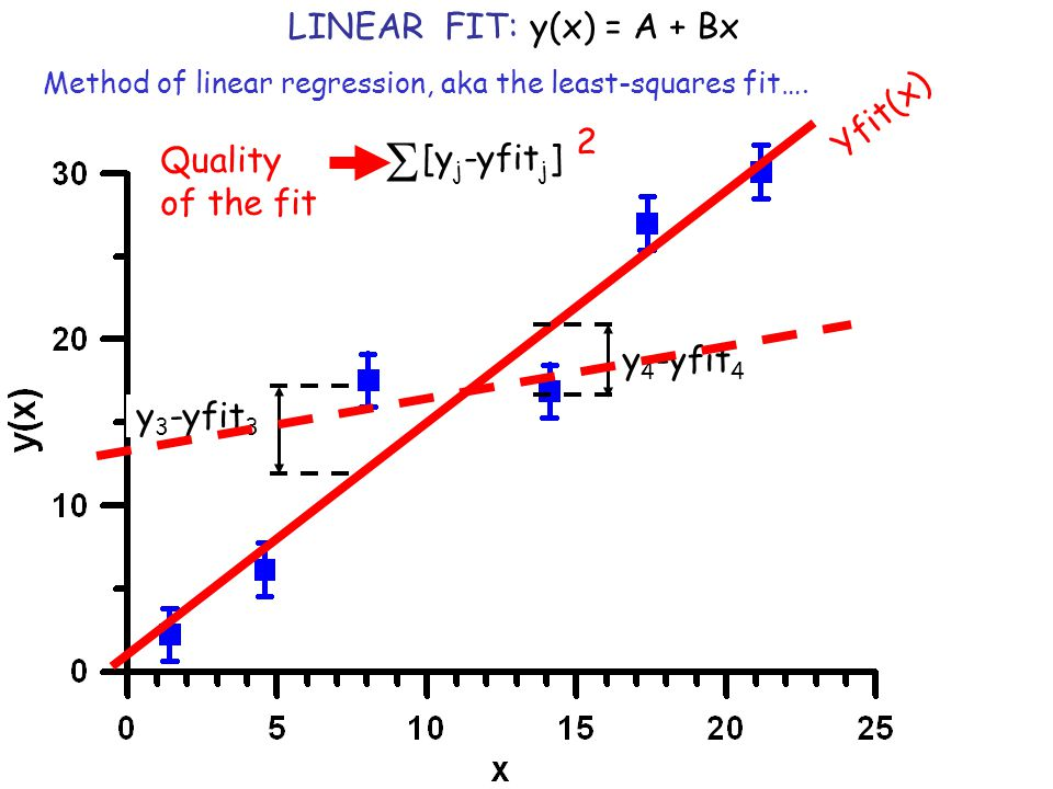 S LINEAR FIT: y(x) = A + Bx Yfit(x) 2 Quality [yj-yfitj] of the fit